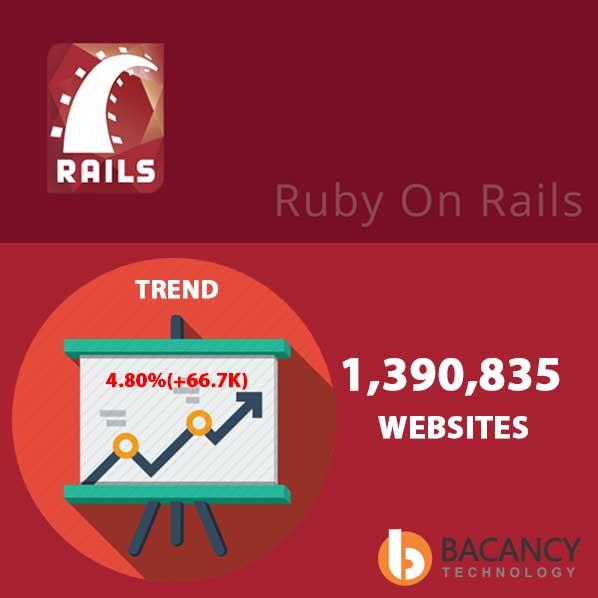 Web-usage-via-Ruby-on-Rails-1