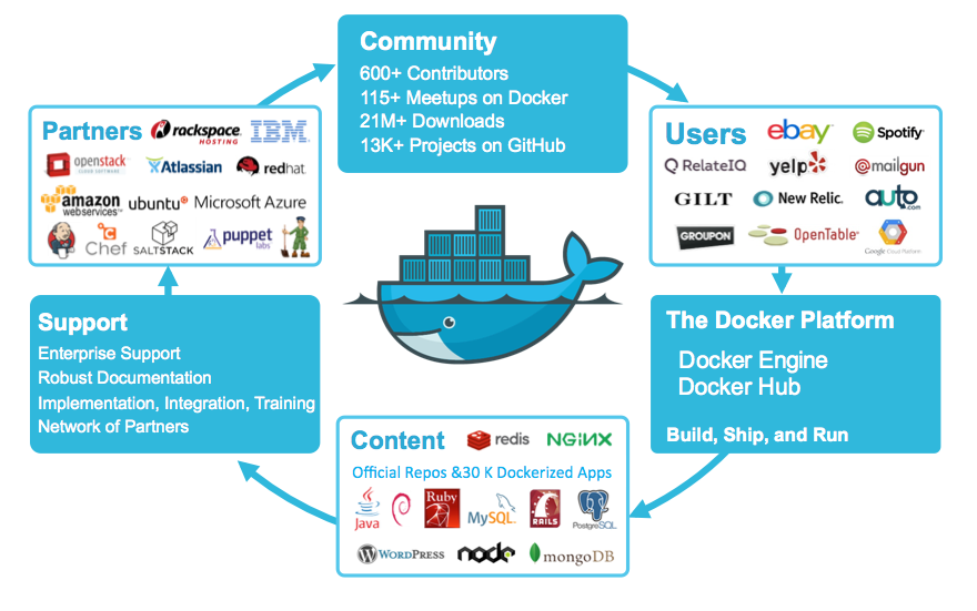 Docker Is All Set To Take Us The Next Evolutionary Phase Of Continuous Delivery