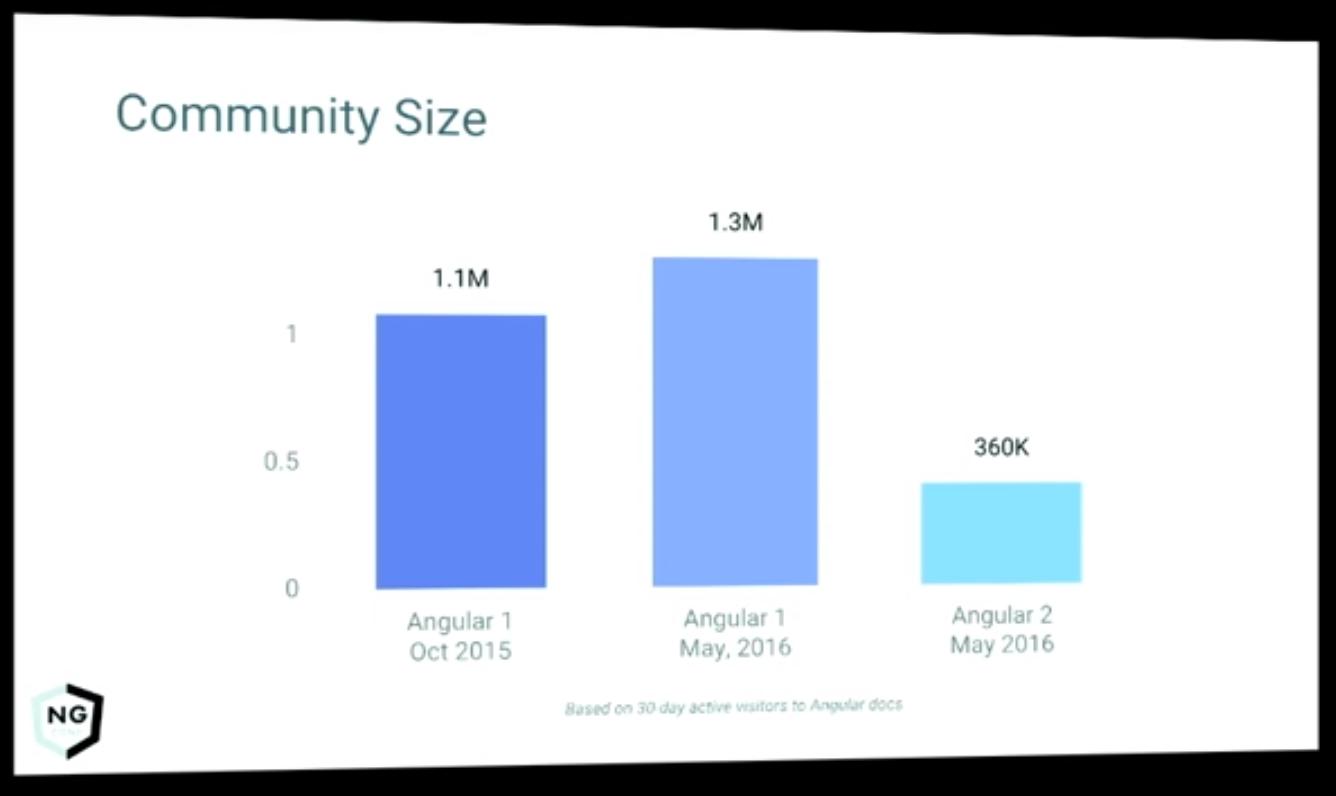 Community Size Image