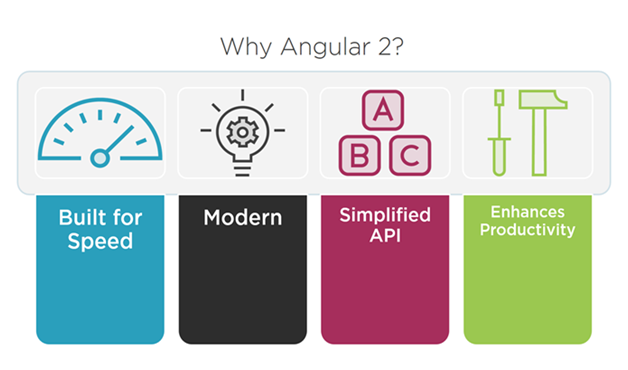 why-angular-2