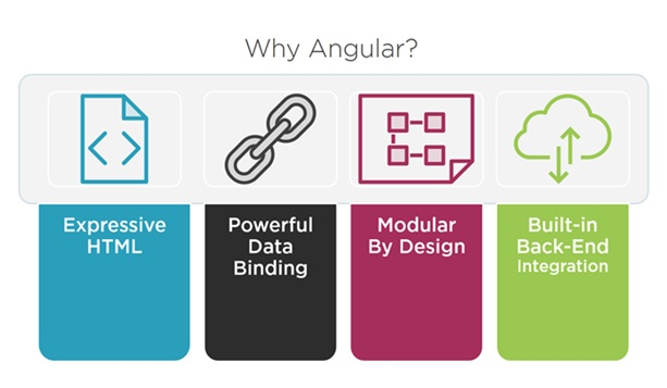 why-angular