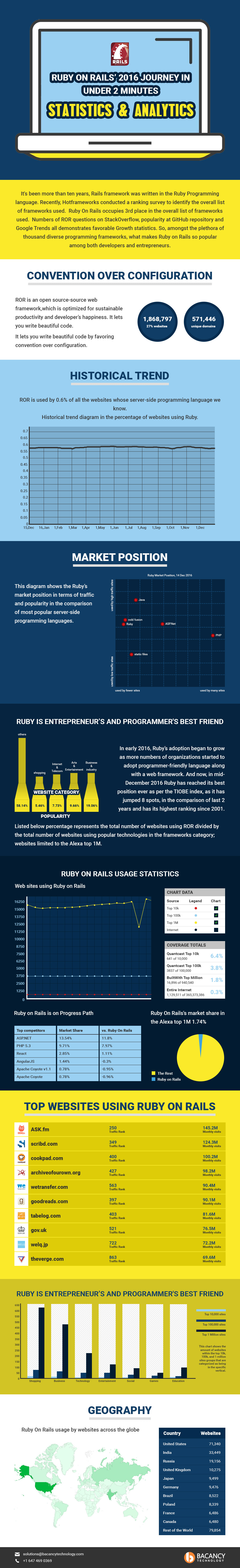 evolution-of-ruby-on-rails-infographic
