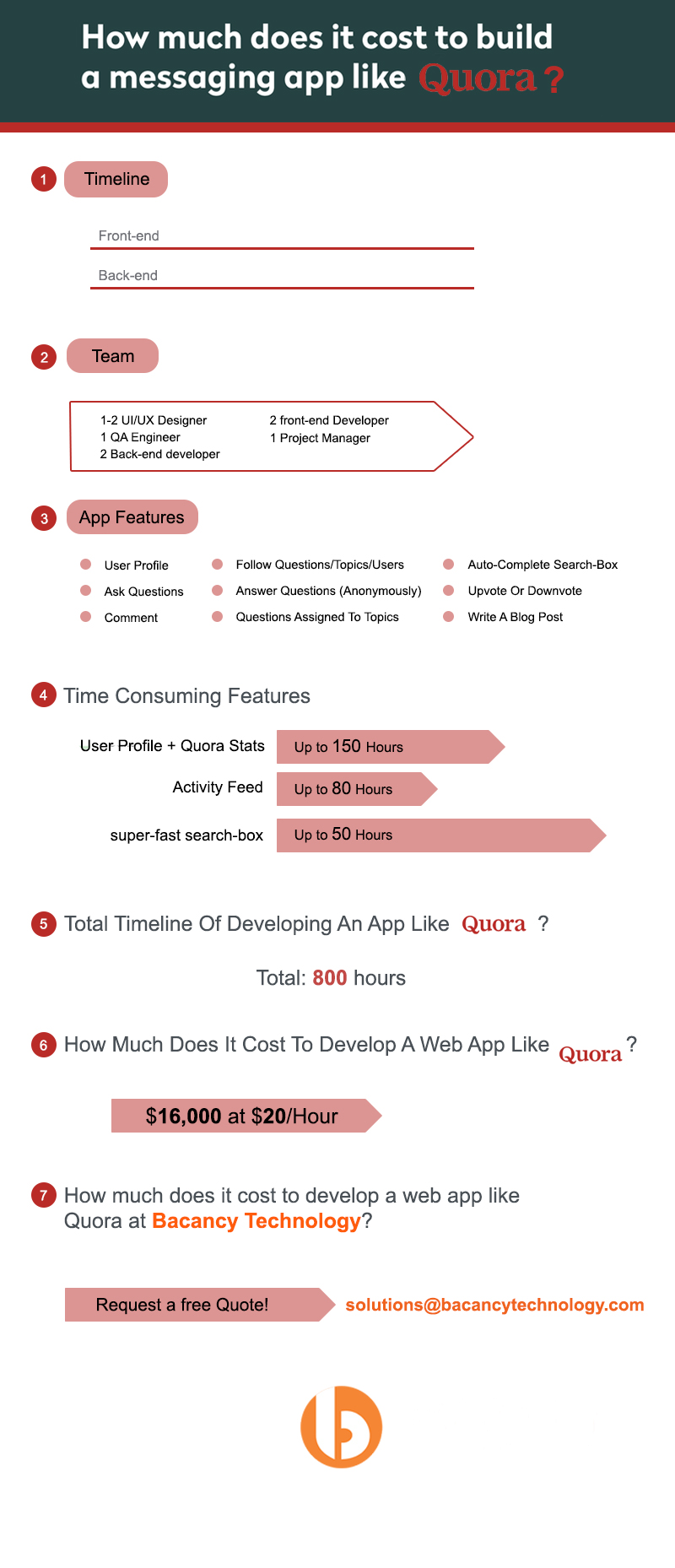 Know The Cost To Develop A Web Application Like Quora