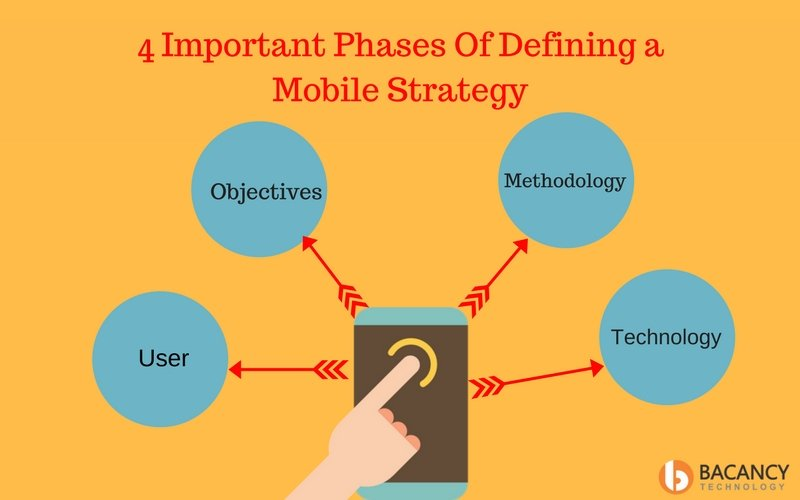 important phases defining mobile stratergy