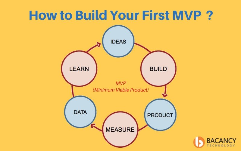 Build your First MVP Canvas