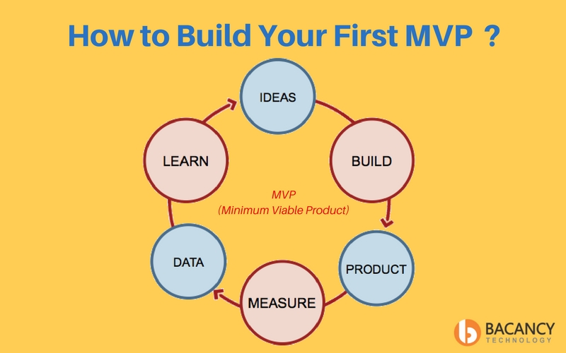 Build Your First MVP