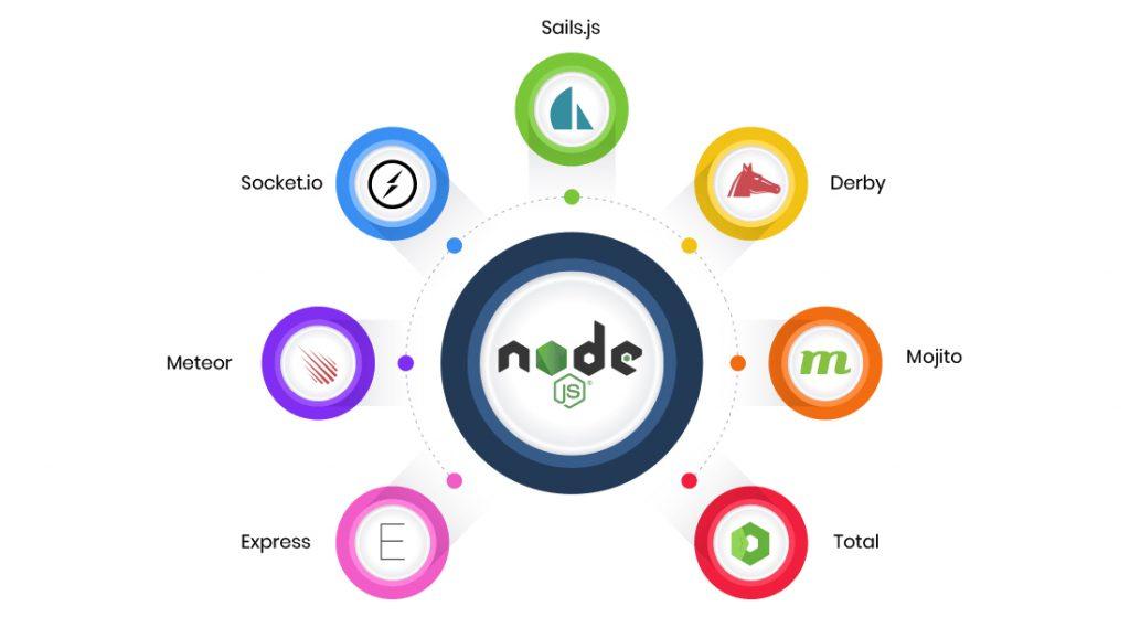 Node js development company