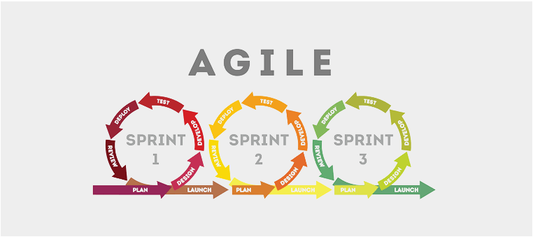 Leverage the proficiency of Agile developers over Traditional developers