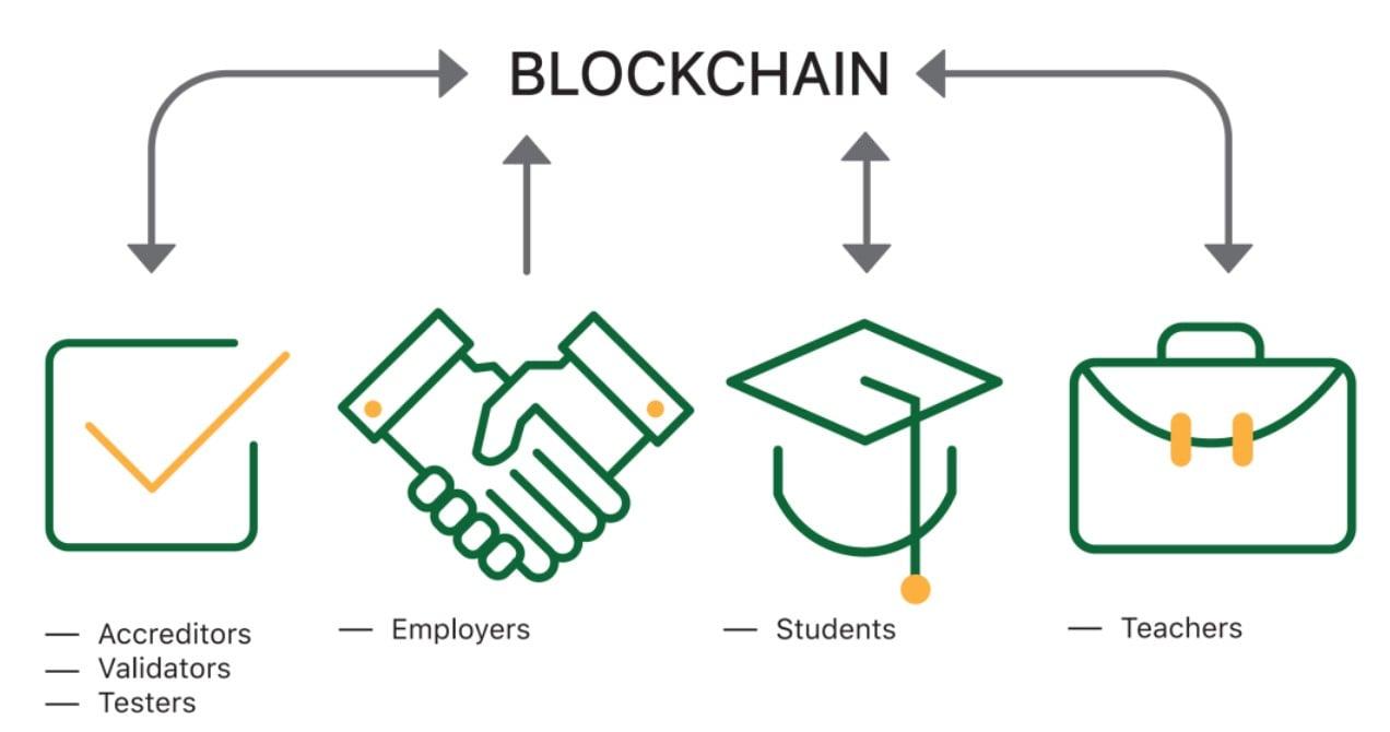 blockchain in education industry