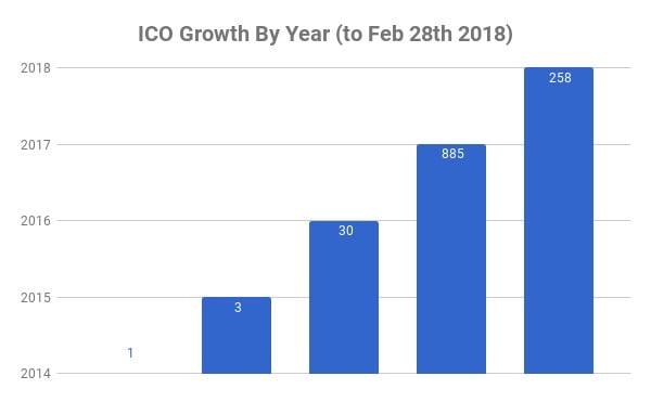 ico growth graph
