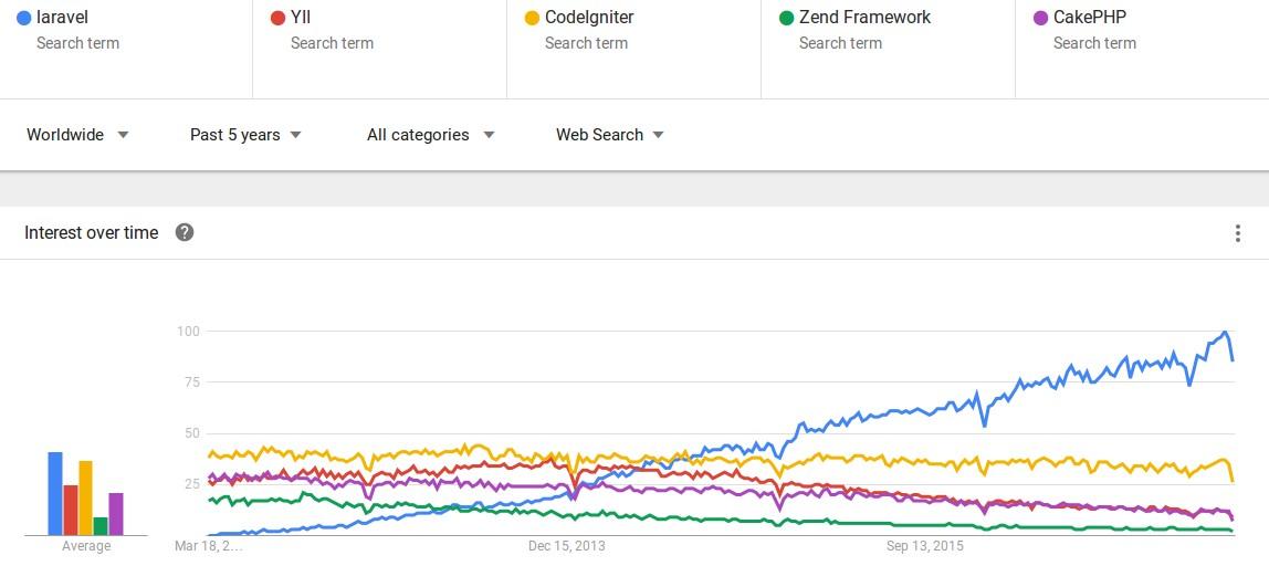 laravel trends graph