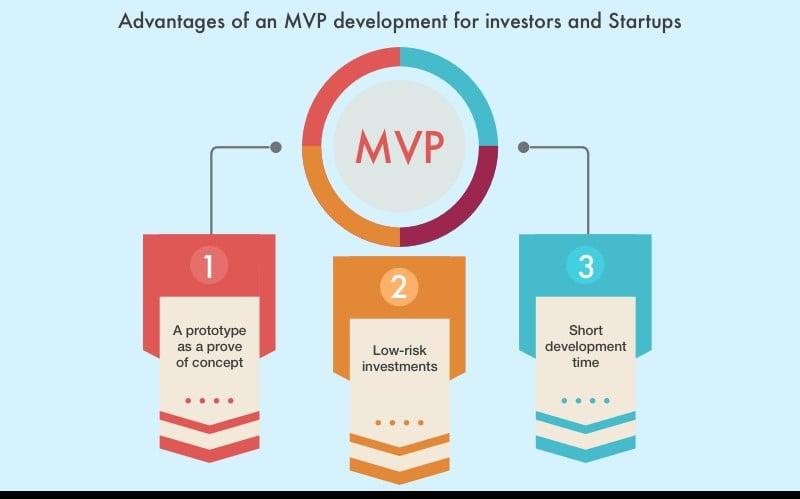 blockchain mvp development