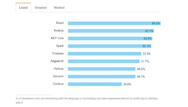 Reactjs rank on GitHub – IT Blog | Mobile App Development India