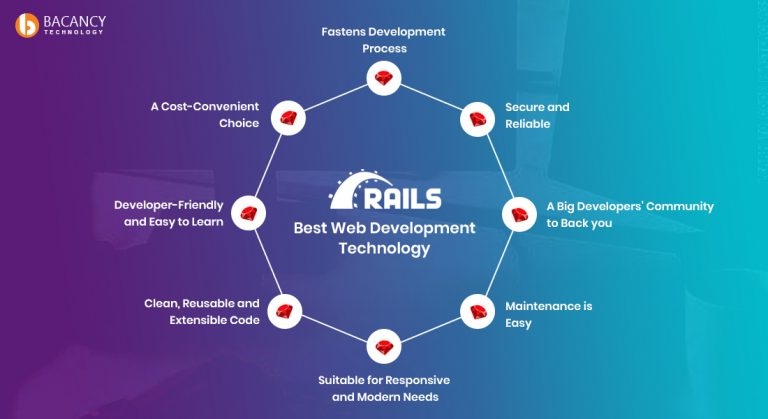 why Ruby on Rails is the Best Web Development Technology