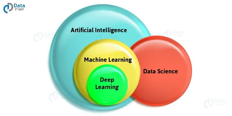 How is Data Science Associated with AI, ML, and DL?