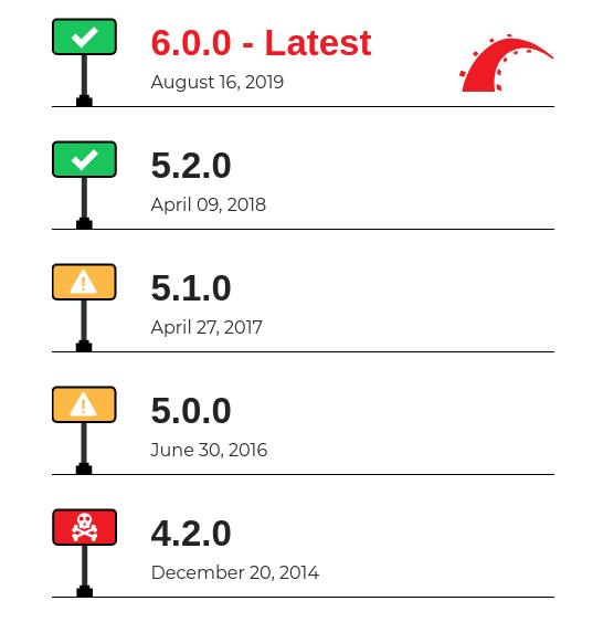 Rails Upgrade Service