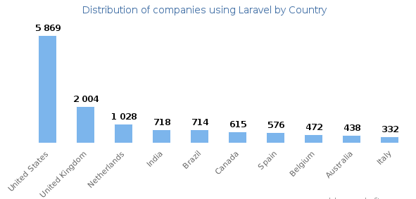 Adopted Laravel for Business Growth