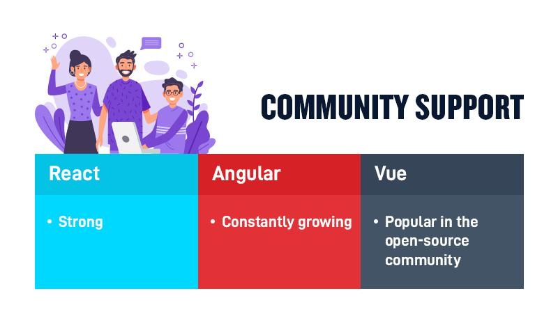 React vs. Angular vs. Vue Community Support