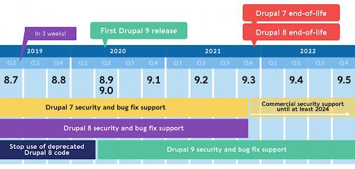 Drupal 7 vs. Drupal 8 vs. Drupal 9