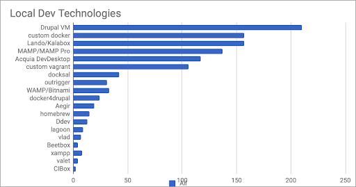 Drupal Local Development Survey 2019