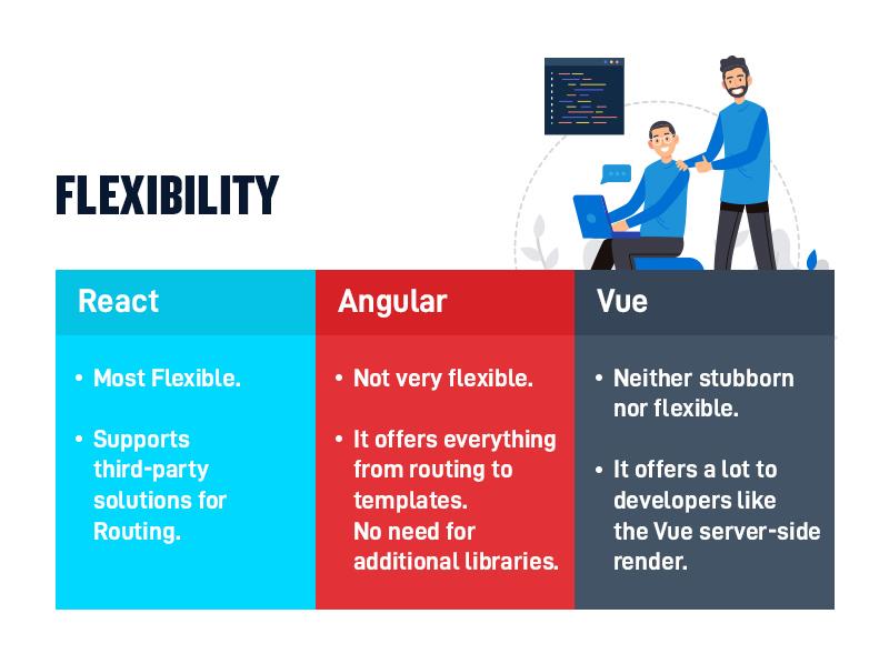 React vs. Angular vs. Vue Flexibility