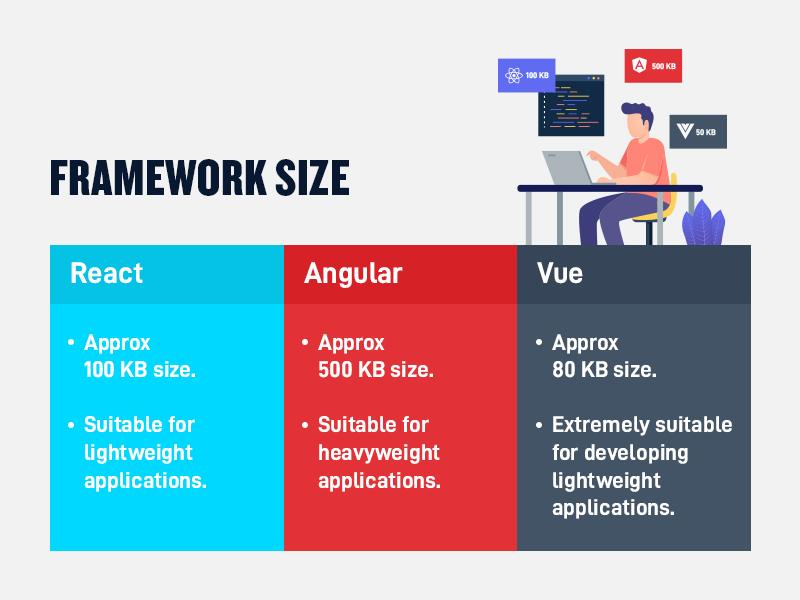 React vs. Angular vs. Vue Framework Size
