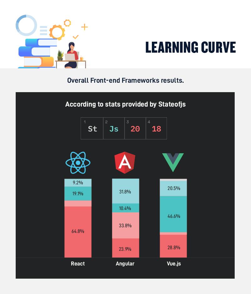 React vs. Angular vs. Vue Learning Curve