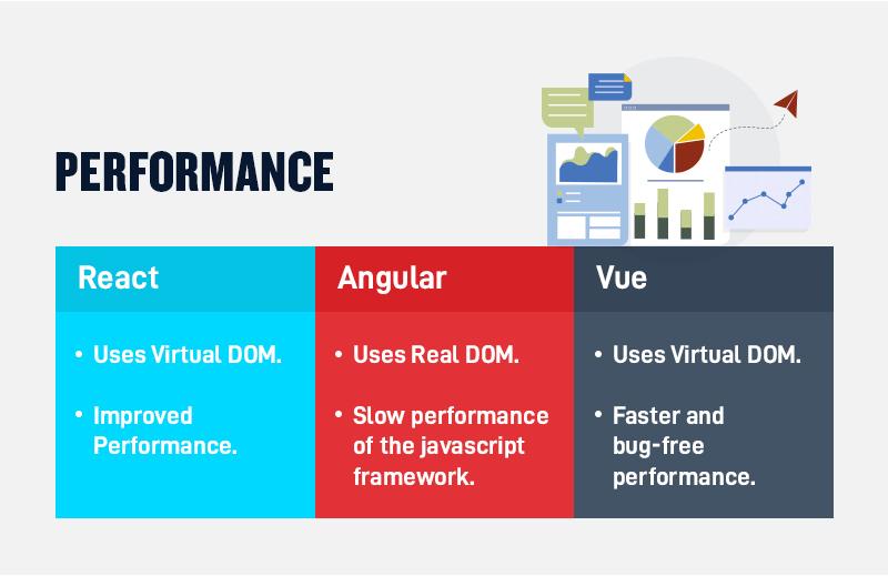 React vs. Angular vs. Vue Performance