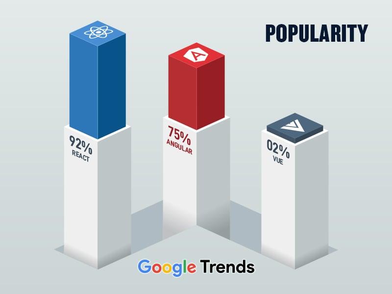 React vs. Angular vs. Vue Popularity