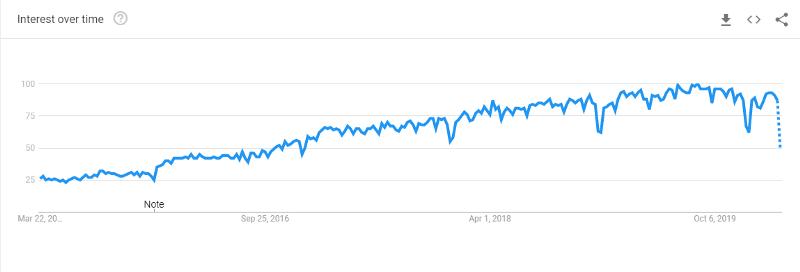 popularity of Go Language