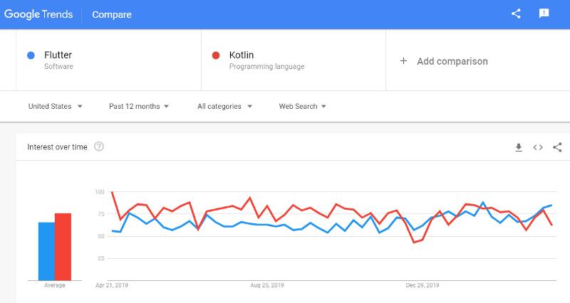 google trend flutter Vs kotlin