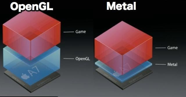 OpenGL and Metal