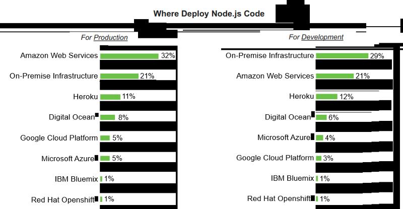 Where Deploy Node.js Code