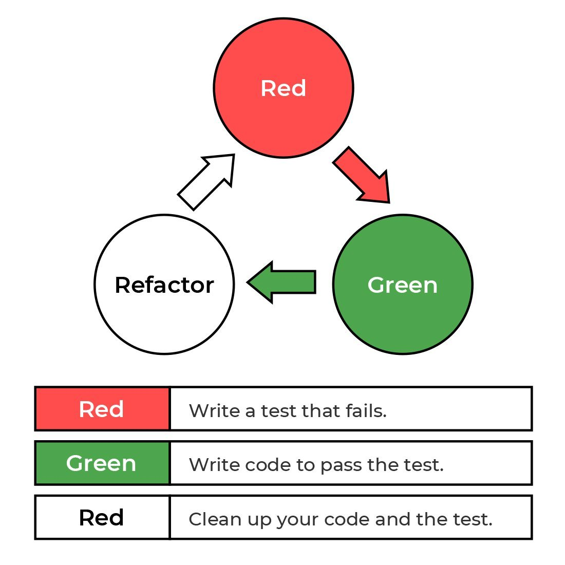 red-green-refactor cycle