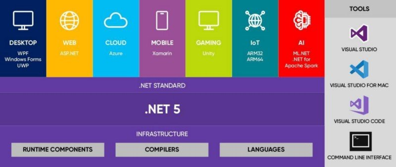 A Brief on .NET Core