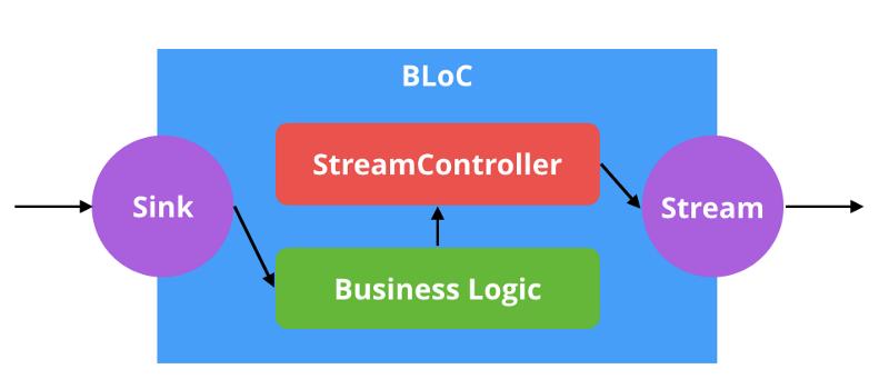 BLoC Architecture