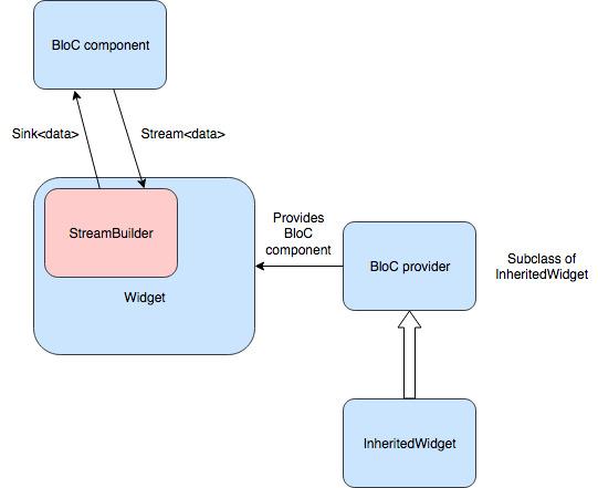 BLoC architecture component