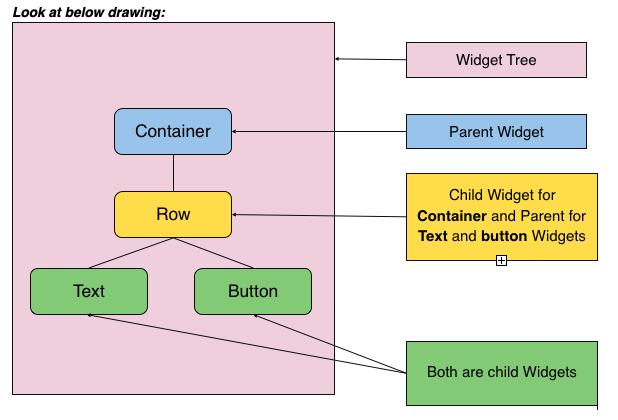 Widget Elementary Tree.