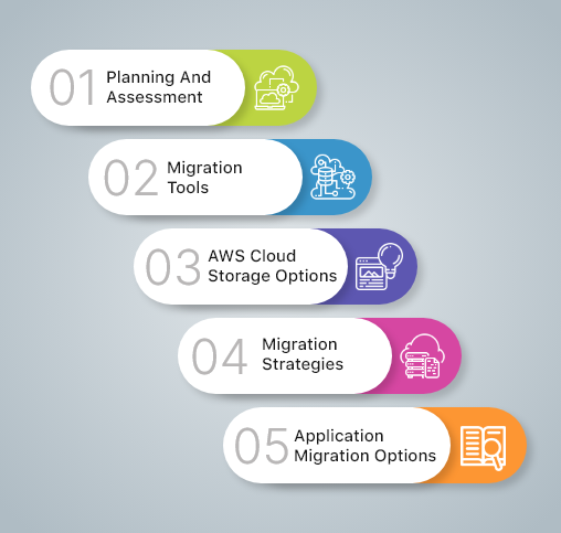 5 Cloud Migration Step