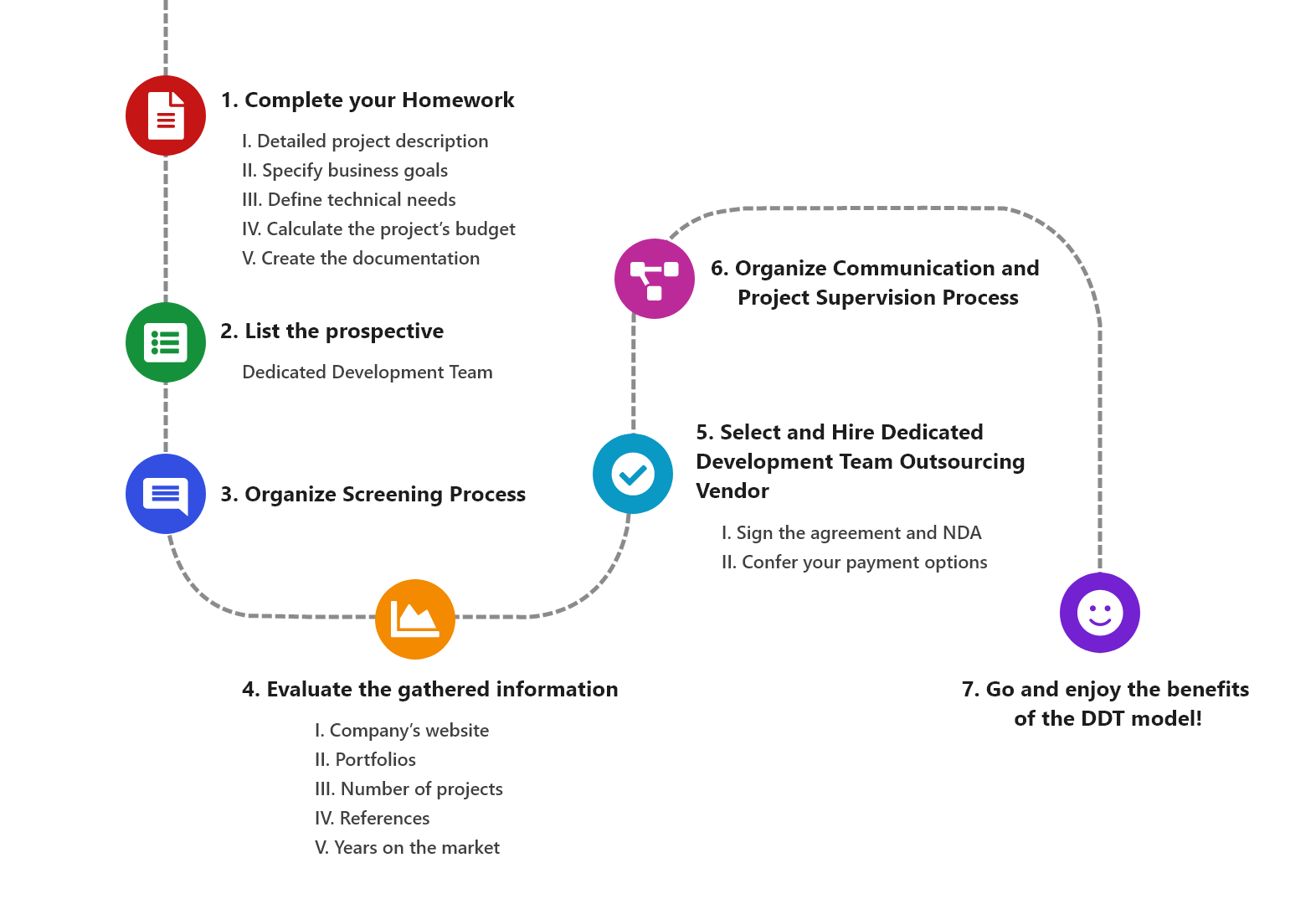 Process of dedicated team