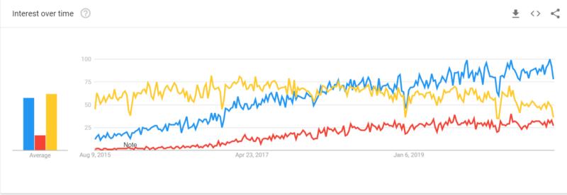 Front-End Framework Popularity
