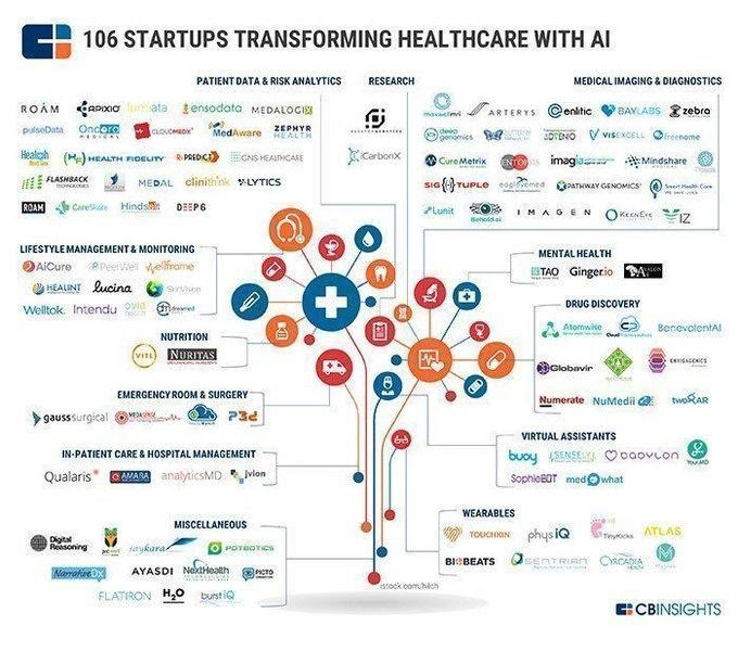 106 startups transforming custom healthcare software development with AI