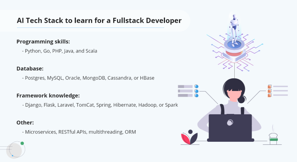 AI Tech Stack to learn for a Fullstack Developer
