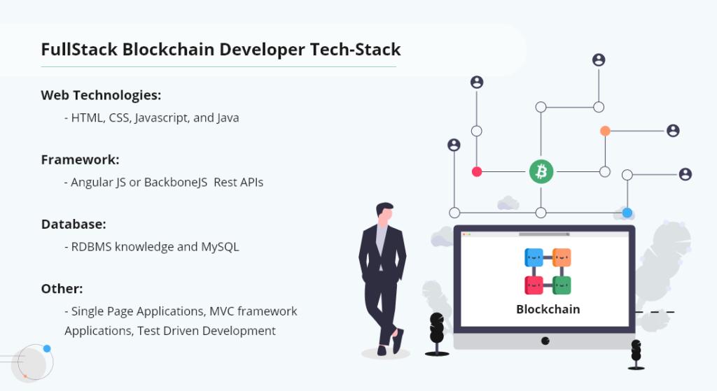FullStack Blockchain Developer Tech-Stack