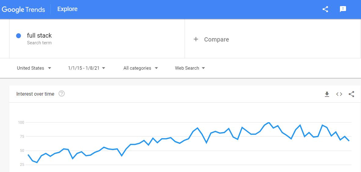 Full stack development trend