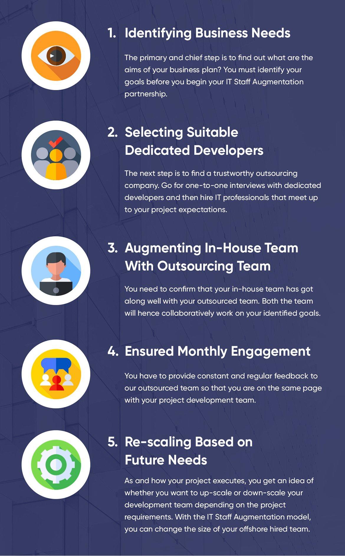 IT Staff Augmentation Process