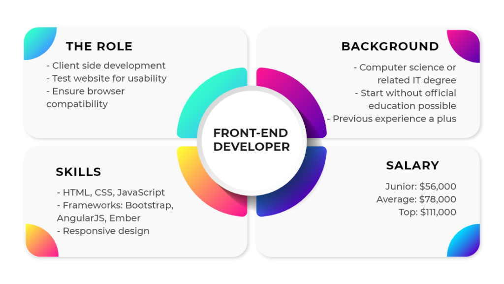 Front-End Developer Responsibilities