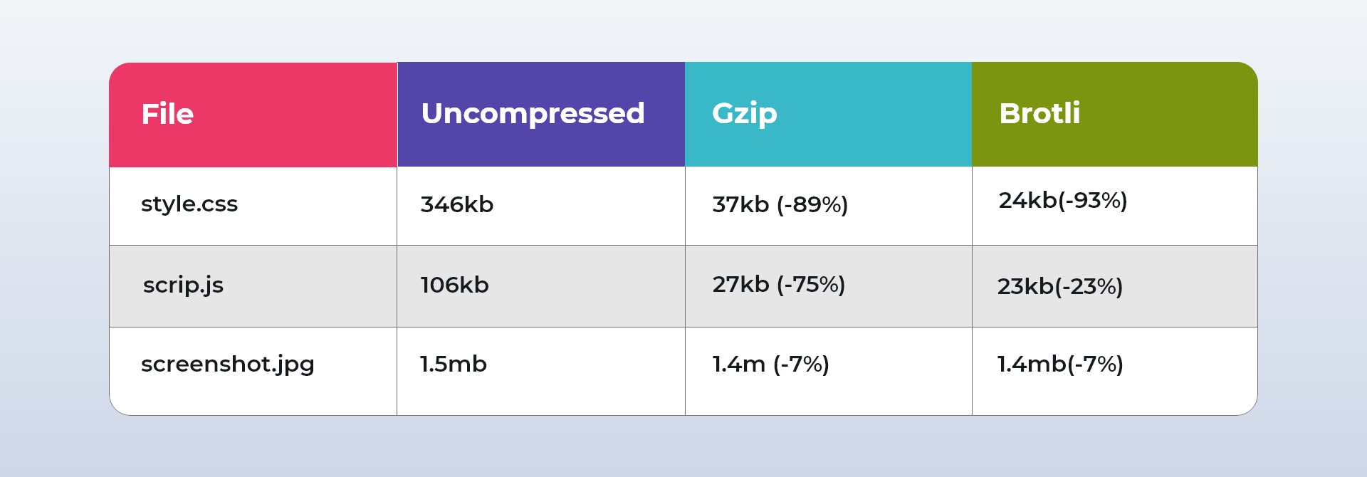 Brotli and gzip Compression