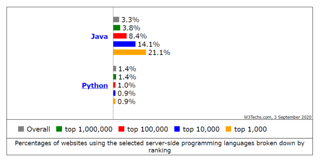 Java is rising