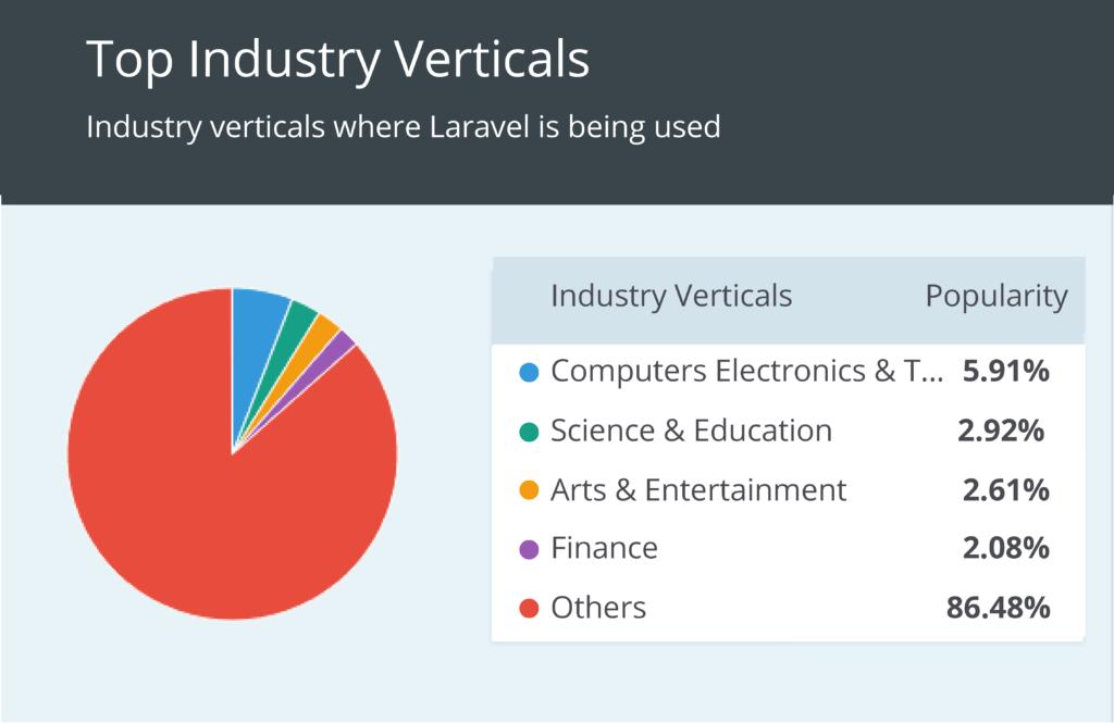 top industry